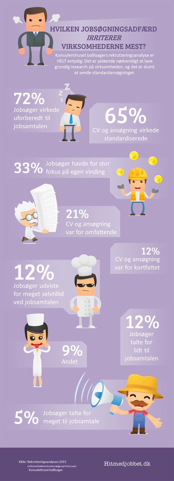 Infographic, der viser den adfærd, der irriterer virksomhederne mest.