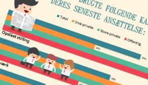 Infografik - Opslåede stillinger er vigtigere end netværk